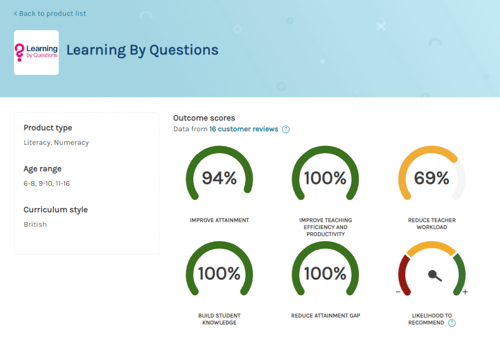 Screenshot of Learning By Question's page on Edtech Impact